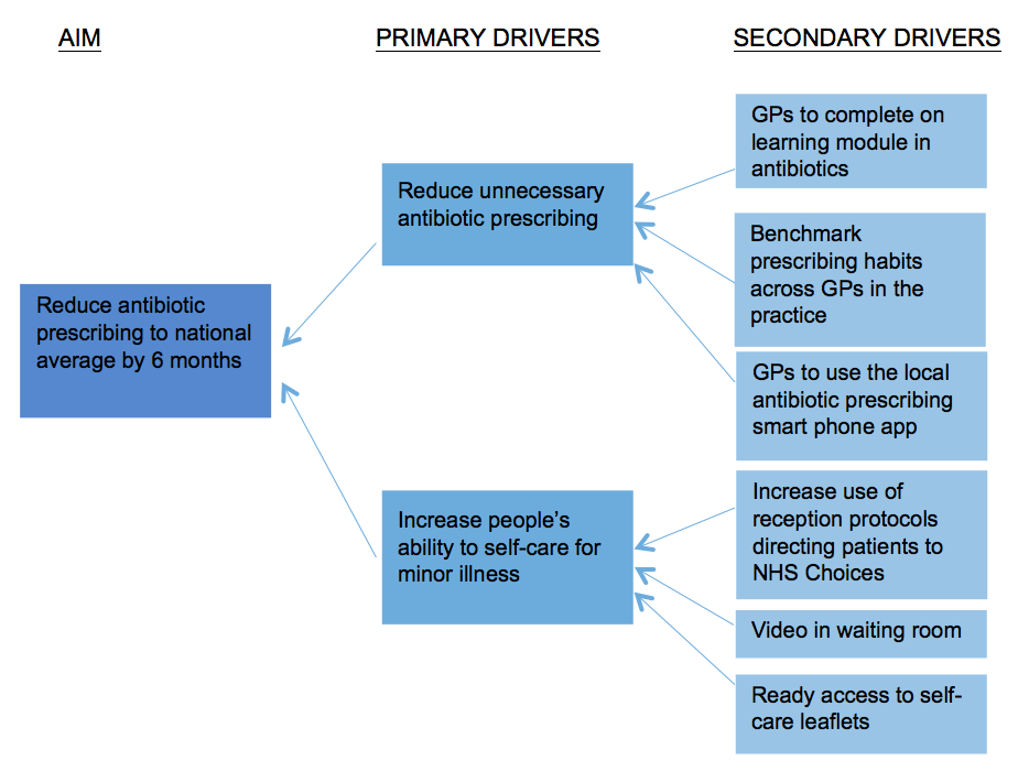 Rcgp Quick Guide  Driver Diagrams