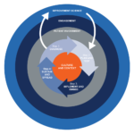 The Quality Improvement wheel for primary care